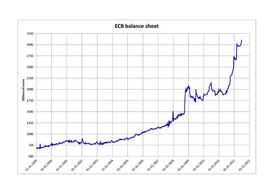goudprijs grafiek, schuldniveau ECB